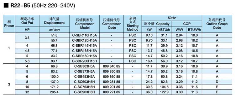 Panasonic-SANYO-Scroll-Compressor-R22-B5