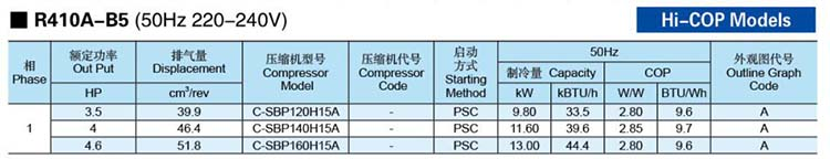 Panasonic-SANYO-Scroll-Compressor-R410A-B5-HICOP