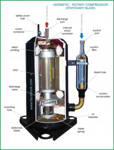 HVAC rotary-compressor