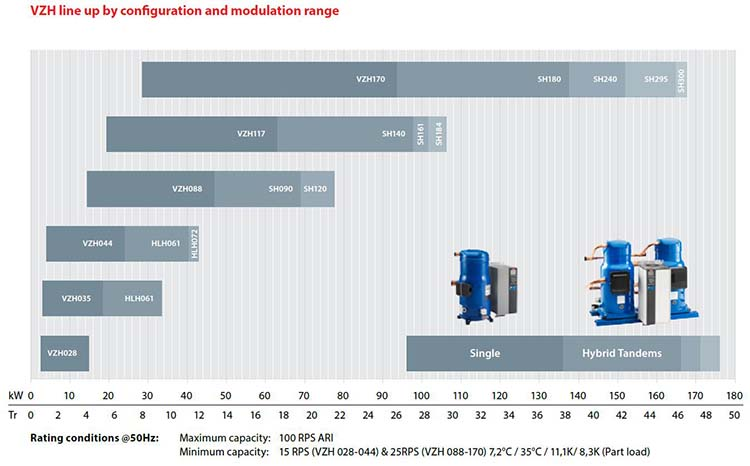 Danfoss VZH inverter scroll compressor line up by configuration and modulation range