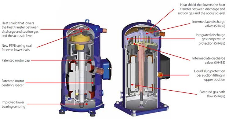 Features for Danfoss Performer scroll compressor