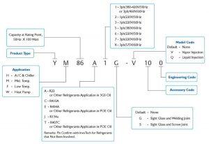 InvoTech Scroll Compressor Model Nomenclatures