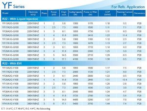 InvoTech Scroll Compressor YF Series for Refs-R22