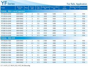 InvoTech Scroll Compressor YF Series for Refs-R404A