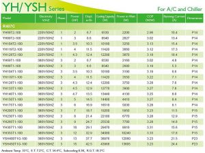 InvoTech Scroll Compressor YH-YSH Series for AC and Chiller-R407C