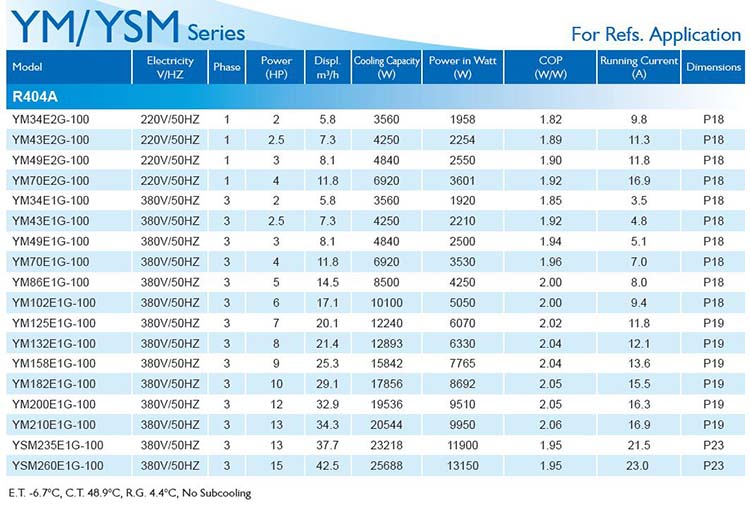 InvoTech Scroll Compressor YM-YSM Series for Refs-R404A