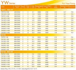 InvoTech Scroll Compressor YW Series for Heat pump-R407C-R410A