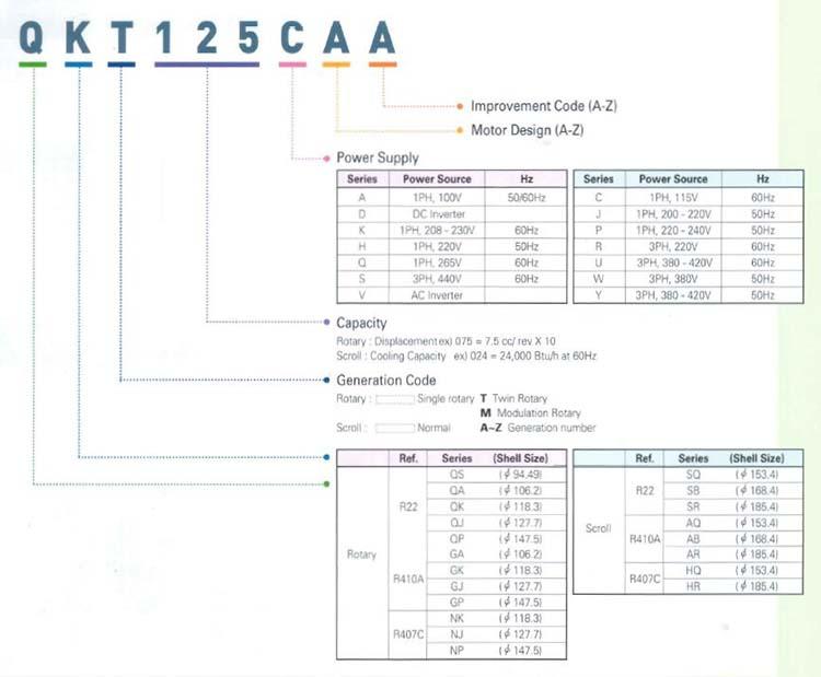 LG Rotary Compressor Model Nomenclatures
