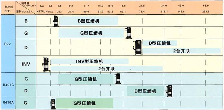 Monomer Refrigeration Capacity Scattergram Of DAIKIN Scroll Compressor