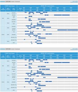 Monomer Refrigeration Capacity Scattergram Of GREE(Landa) Rotary Compressor