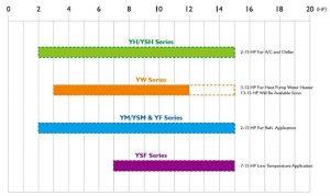 Monomer Refrigeration Capacity Scattergram Of InvoTech Scroll Compressor