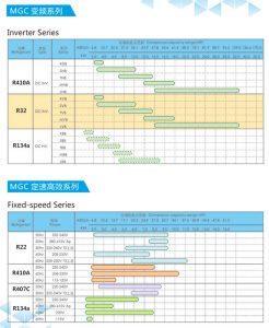 Monomer Refrigeration Capacity Scattergram Of Mitsubishi Rotary Compressor