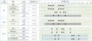 Monomer refrigeration capacity scattergram of HITACHI scroll compressor