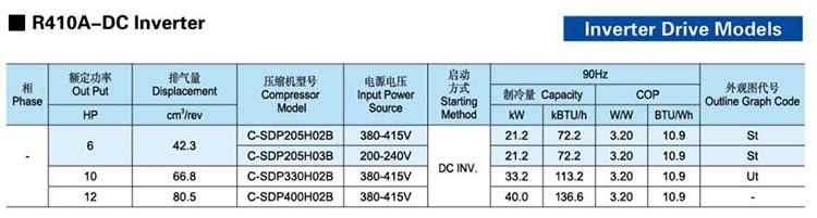 Panasonic-SANYO-Scroll-Compressor-C-SD-R410A-DC