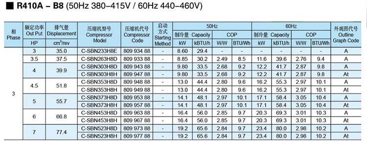 Panasonic-SANYO-Scroll-Compressor-R410A-B8
