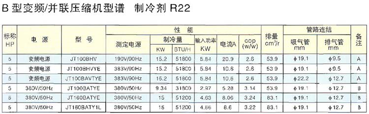 R22 Fixed Speed DAIKIN Scroll Compressor B Series Multiple Type And Inverter Type