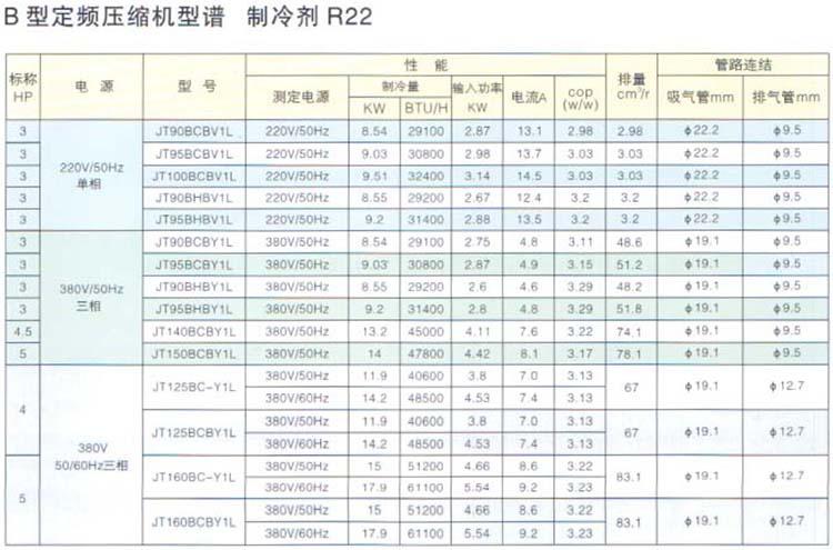 R22 Fixed Speed DAIKIN Scroll Compressor B Series