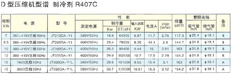 R407C Fixed Speed DAIKIN Scroll Compressor D Series