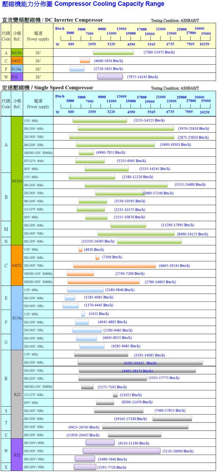 Monomer Refrigeration Capacity Scattergram Of Rechi Rotary Compressor