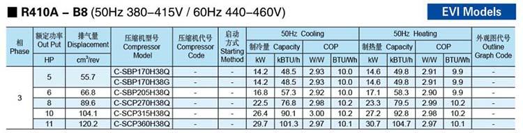 Panasonic-SANYO-Scroll-Compressor-R410A-B8-EVI