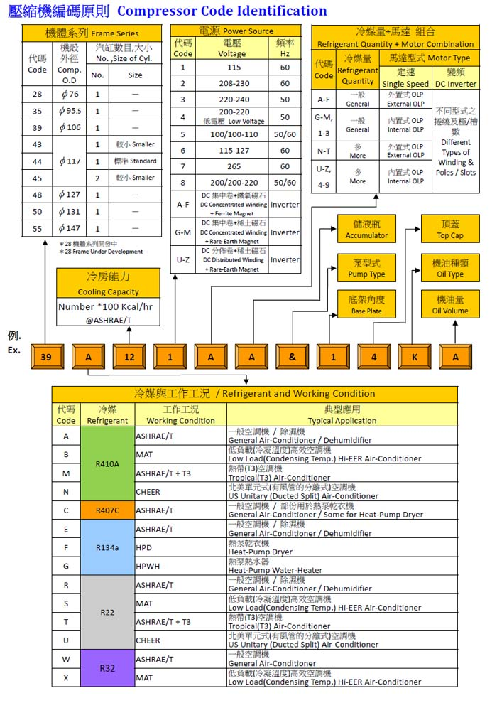 Rechi Rotary Compressor Model Nomenclatures