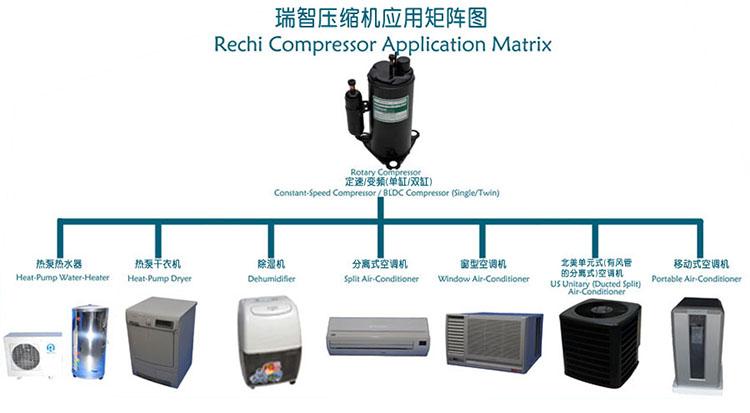 Rechi Rotary Compressor application matrix