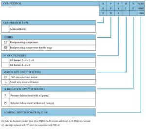 RefComp Piston Compressor Model Nomenclatures
