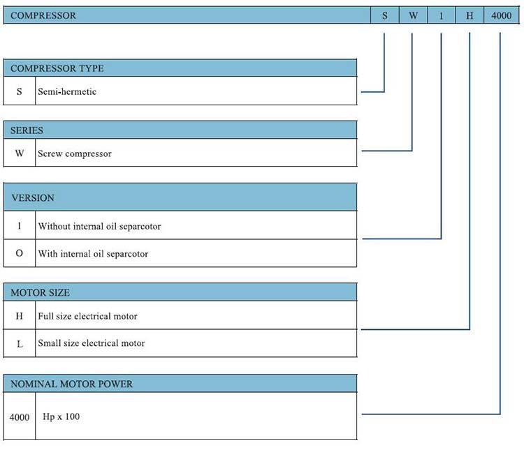RefComp Screw Compressor for Refrigeration Model Nomenclatures