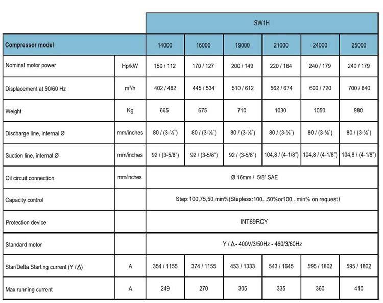 RefComp Screw Compressor for Refrigeration SW1H-2